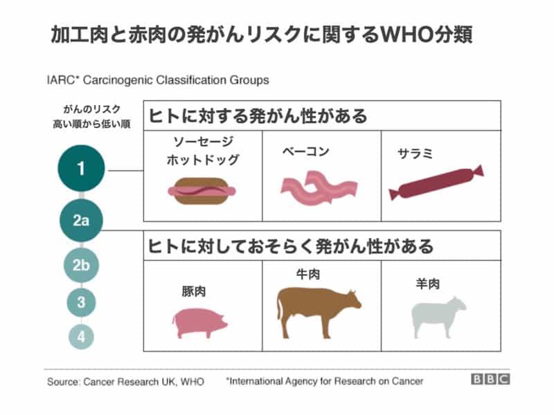 世界保健機関発がんリスク分類